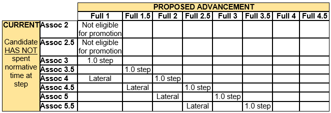 Chart displaying promotion eligibility from Associate to Full rank when the candidate has not spent normative time at step